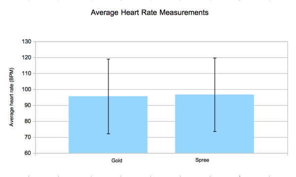 BME100Group2-8AM Lab3Heartrategraph.png