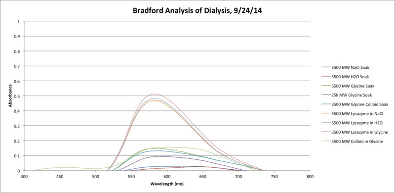 File:Bradford Dialysis Analysis.png