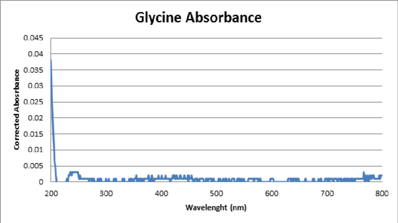 File:Glycine Absorbance.png