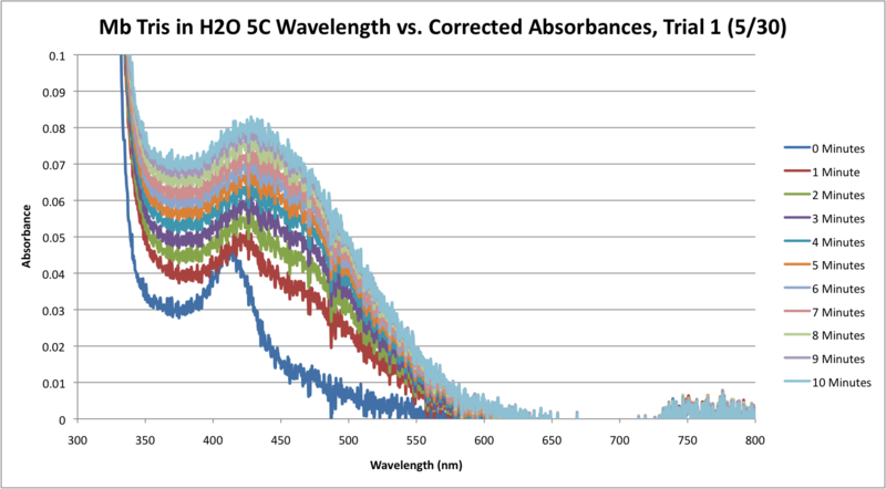 File:Mb Tris H2O 5C SEQUENTIAL WORKUP GRAPH.png