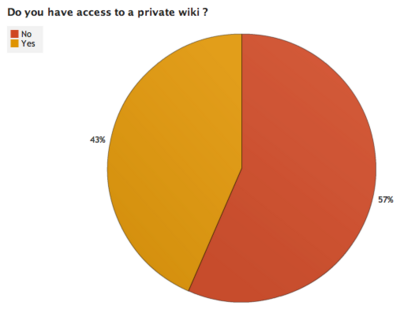 OWW Survey Results 1 6.png
