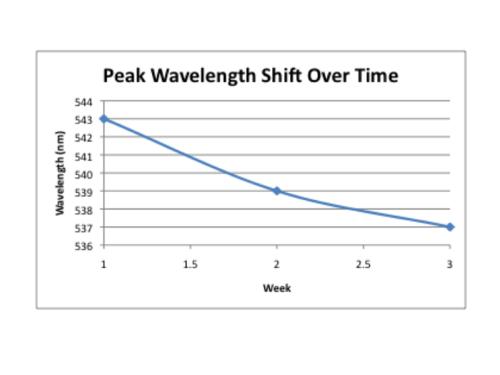 Wavelength shift week 3.png