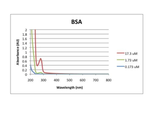BSA spectrum.png