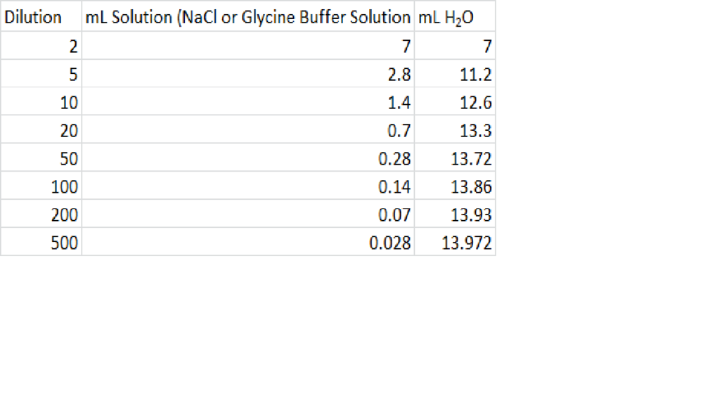 Glycine Buffer and NaCl solution Dilutions.png