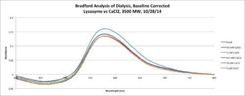 Lysozyme CaCl2 Bradford 3500MW 10 28 Chart.png