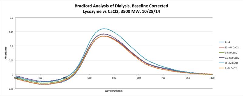 File:Lysozyme CaCl2 Bradford 3500MW 10 28 Chart.png