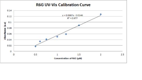 UV-Vis Calibration Curve for R6G.png