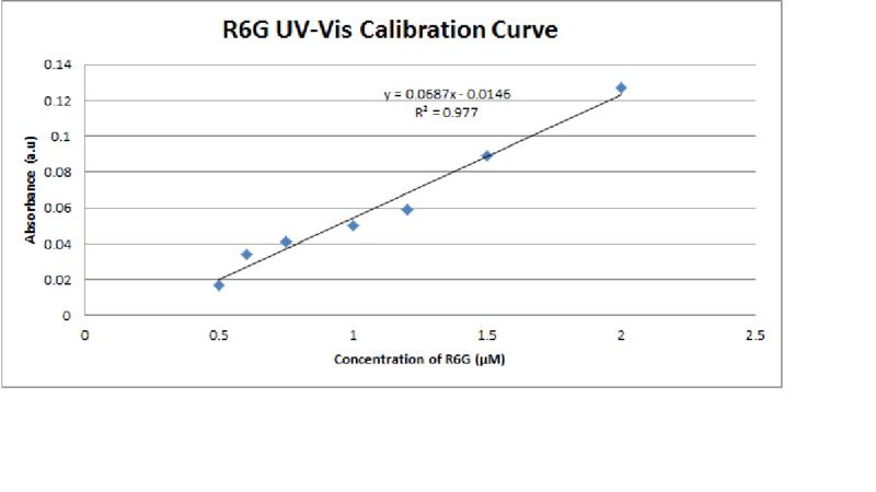 File:UV-Vis Calibration Curve for R6G.png