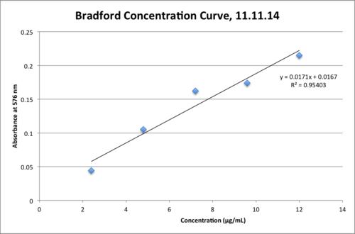 11.11.14 Bradford Calibration Curve MGPR.png
