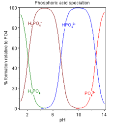 which form(s) of phosphate dominate at different pH values (wikipedia)