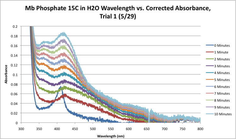 Mb Phosphate H2O 15C SEQUENTIAL WORKUP GRAPH.png