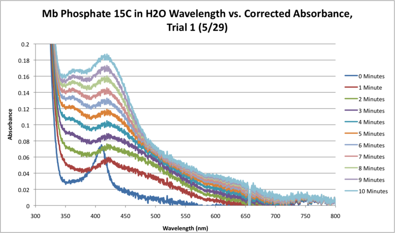 File:Mb Phosphate H2O 15C SEQUENTIAL WORKUP GRAPH.png