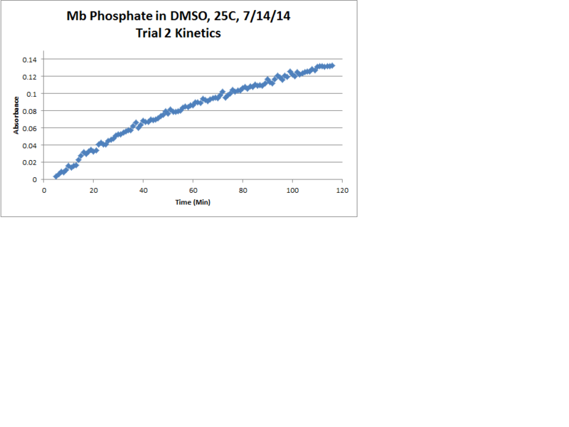 File:Mb Phosphate OPD H2O2 DMSO 25C Trial2 Kinetics Chart.png