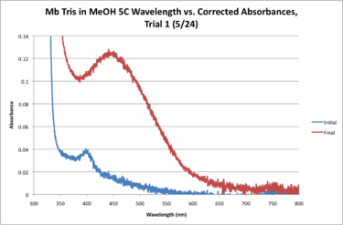 Mb Tris 5C WORKUP GRAPH 5 24.png