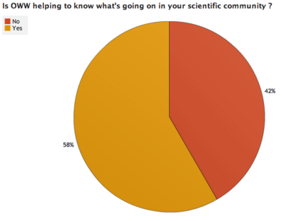 OWW Survey Results 3 4.png