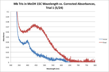Mb Tris 15C WORKUP GRAPH.png