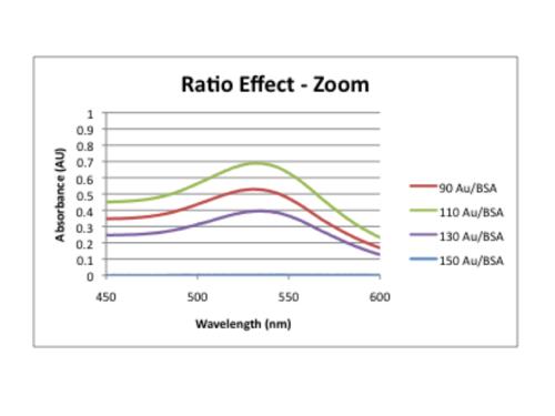 Ratio effect zoom.png