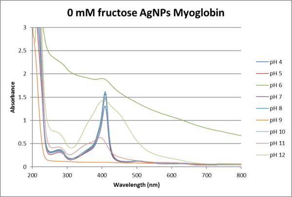 0mM Fructose AgNO3.png