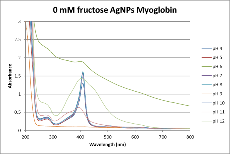 Image:0mM Fructose AgNO3.png