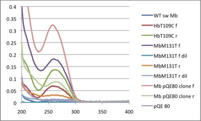 20130118 DNA UVVis.png