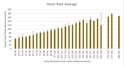 heart rate bar graph