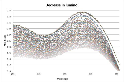 Luminol Decrease.png