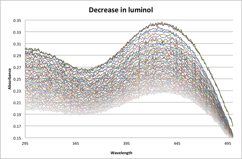 Image:Luminol Decrease.png