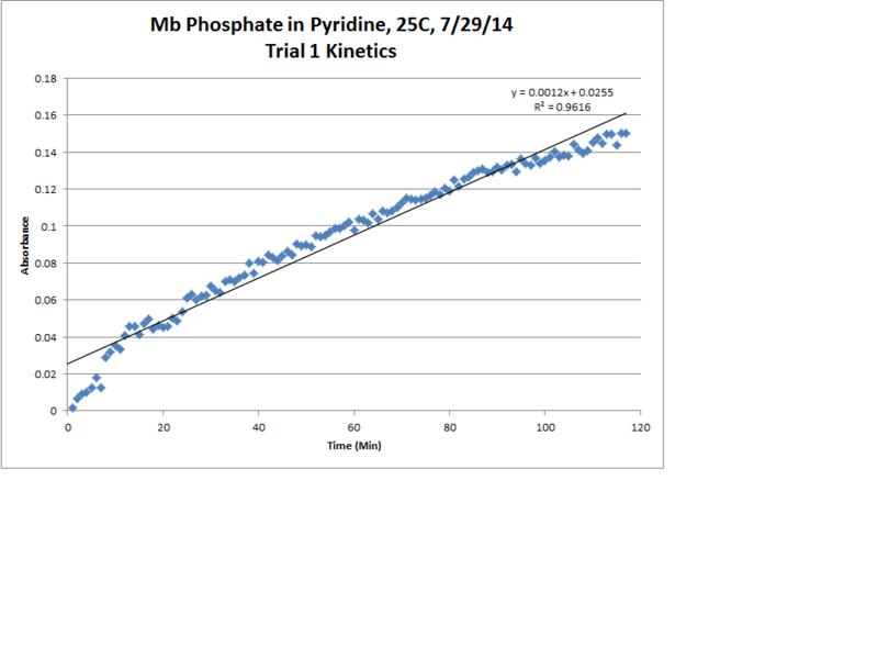 File:Mb Phosphate OPD H2O2 Pyridine 25C Trial1 Kinetics LinReg Chart.png
