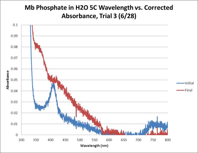 Mb Phosphate OPD H2O 5C Trial3 GRAPH.png