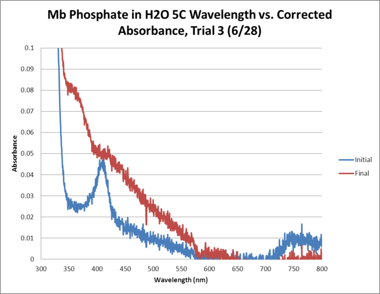 Image:Mb Phosphate OPD H2O 5C Trial3 GRAPH.png