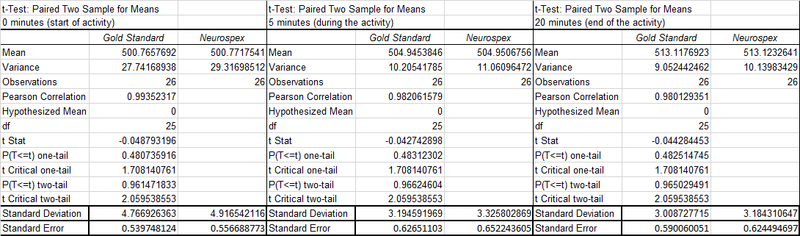File:T test statistics for CBF.jpg