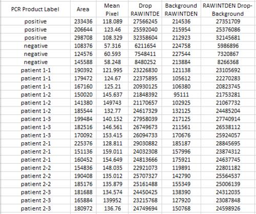 PCR Data