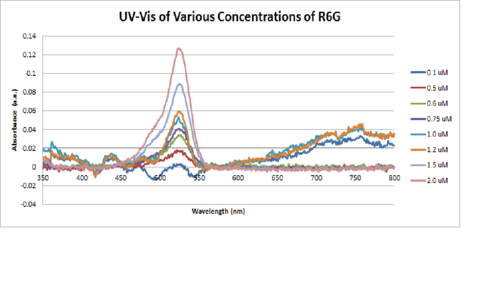 UV-Vis Calibration Spectra for R6G.png