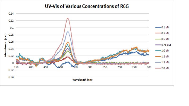 File:UV-Vis Calibration Spectra for R6G.png
