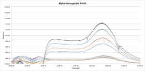 Alpha Hemoglobin Pellet.png+DML