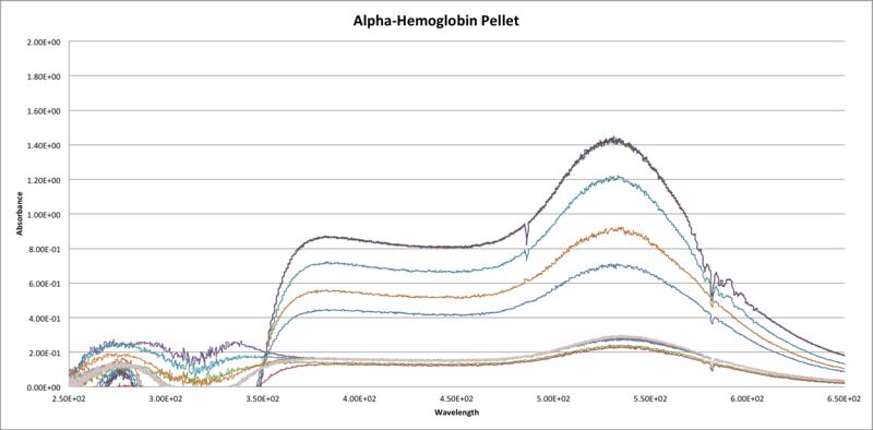 File:Alpha Hemoglobin Pellet.png+DML