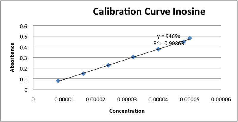 Image:Calibration curve Inosine.png