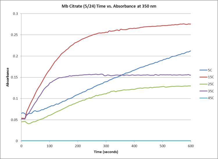 Mb Citrate May 24 350NM Time Absorbance GRAPH.png
