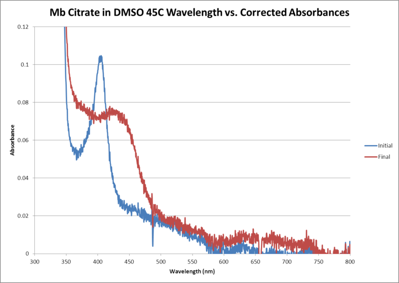 File:Mb Citrate OPD H2O2 DMSO 45C WORKUP GRAPH.png