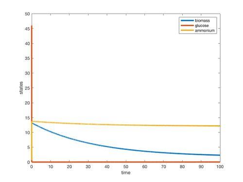 NLim 2nutrient graph ET.jpg