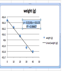 Regression with Equation Excel 2008 Linear Regression S11.png