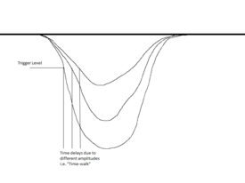 Fig. 2: Sketch of the time-walk effect, varying amplitudes are shown, (a result of moving the LED to and from the PMT.