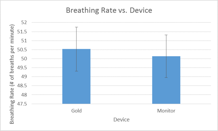 Breathing Rate of each of the devices