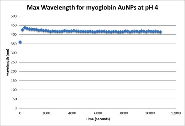 Maxium wavelength myoglobin gold ph4.png