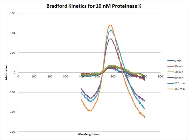 File:Proteinase K Bradford 10nM.png