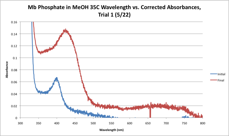 File:35C Mb Phosphate OPD H2O2 MeOH WORKUP GRAPH.png