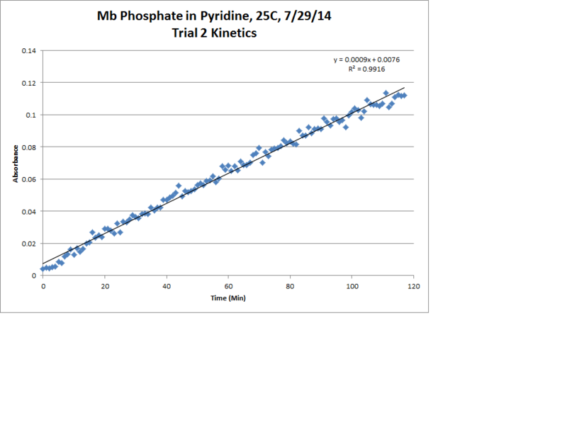 File:Mb Phosphate OPD H2O2 Pyridine 25C Trial2 Kinetics LinReg Chart.png