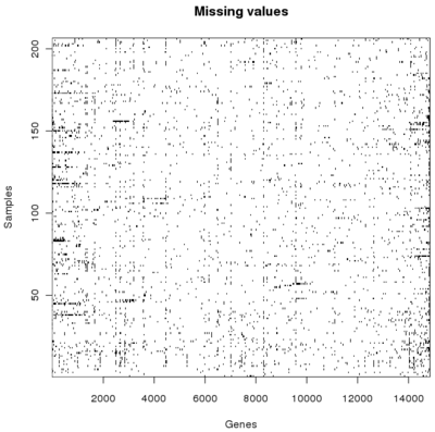 Visualize missing values in matrix.png