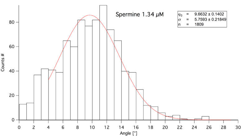 File:Histo Spermin1,34uM.png