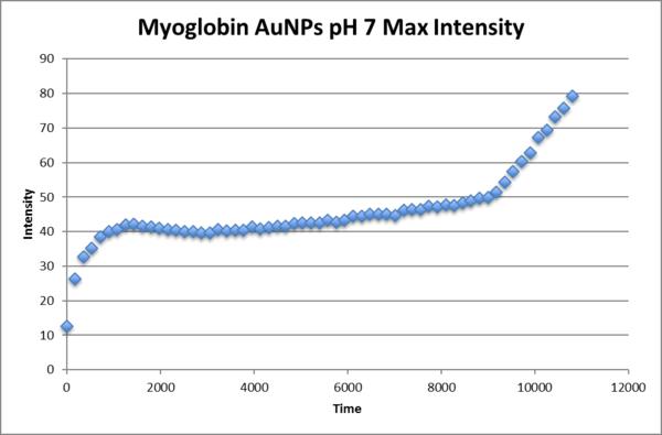 Max intensity Myo AuNP pH7.png